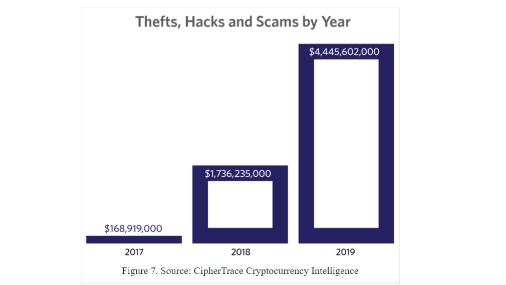 В 2019 году убытки от мошенничества с криптовалютами выросли на 150%