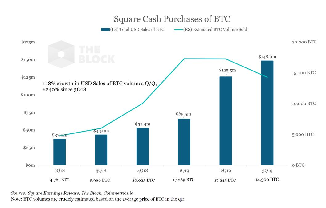 В приложении Square соучредителя Twitter зафиксирован рекорд продаж bitcoin