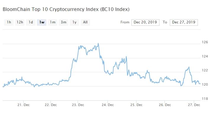 Bitcoin, Ethereum, альткоины — Обзор криптовалют — 27/12/2019