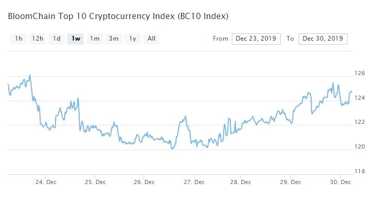 Bitcoin, Ethereum, альткоины — Обзор криптовалют — 30/12/2019
