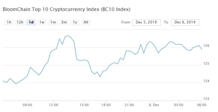Bitcoin, Ethereum, альткоины — Обзор криптовалют — 6/12/2019
