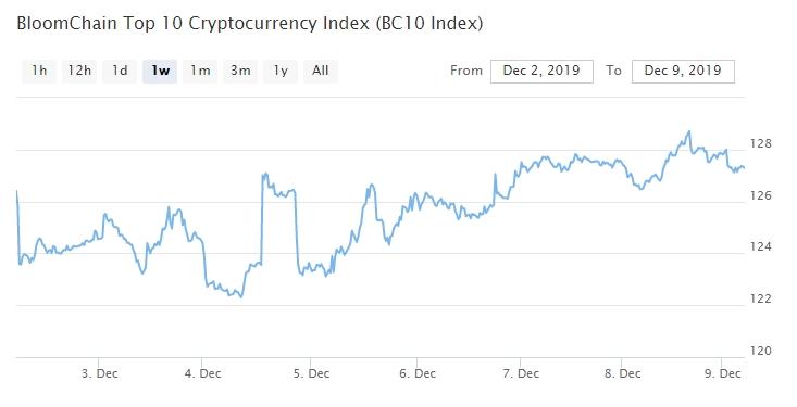 Bitcoin, Ethereum, альткоины — Обзор криптовалют — 9/12/2019