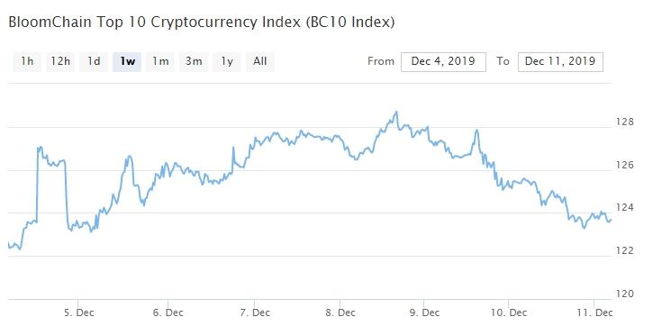 Bitcoin, Ethereum, альткоины — Обзор криптовалют — 11/12/2019