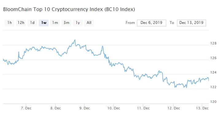 Bitcoin, Ethereum, альткоины — Обзор криптовалют — 13/12/2019