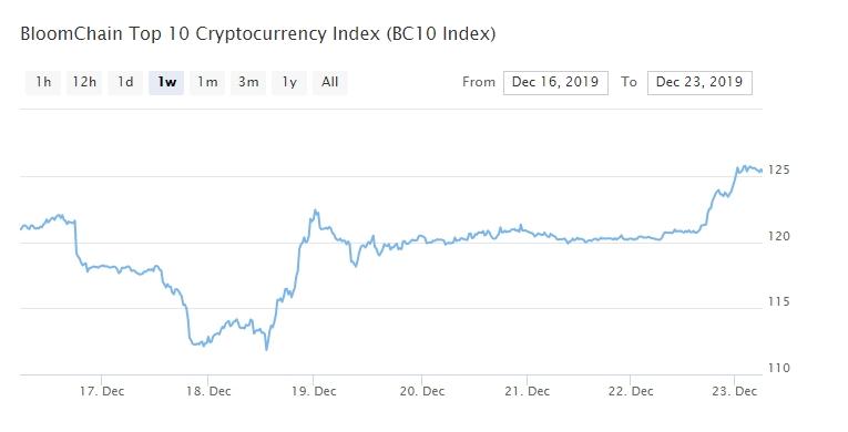 Bitcoin, Ethereum, альткоины — Обзор криптовалют — 23/12/2019
