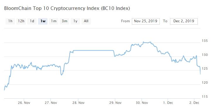 Bitcoin, Ethereum, альткоины — Обзор криптовалют — 2/12/2019
