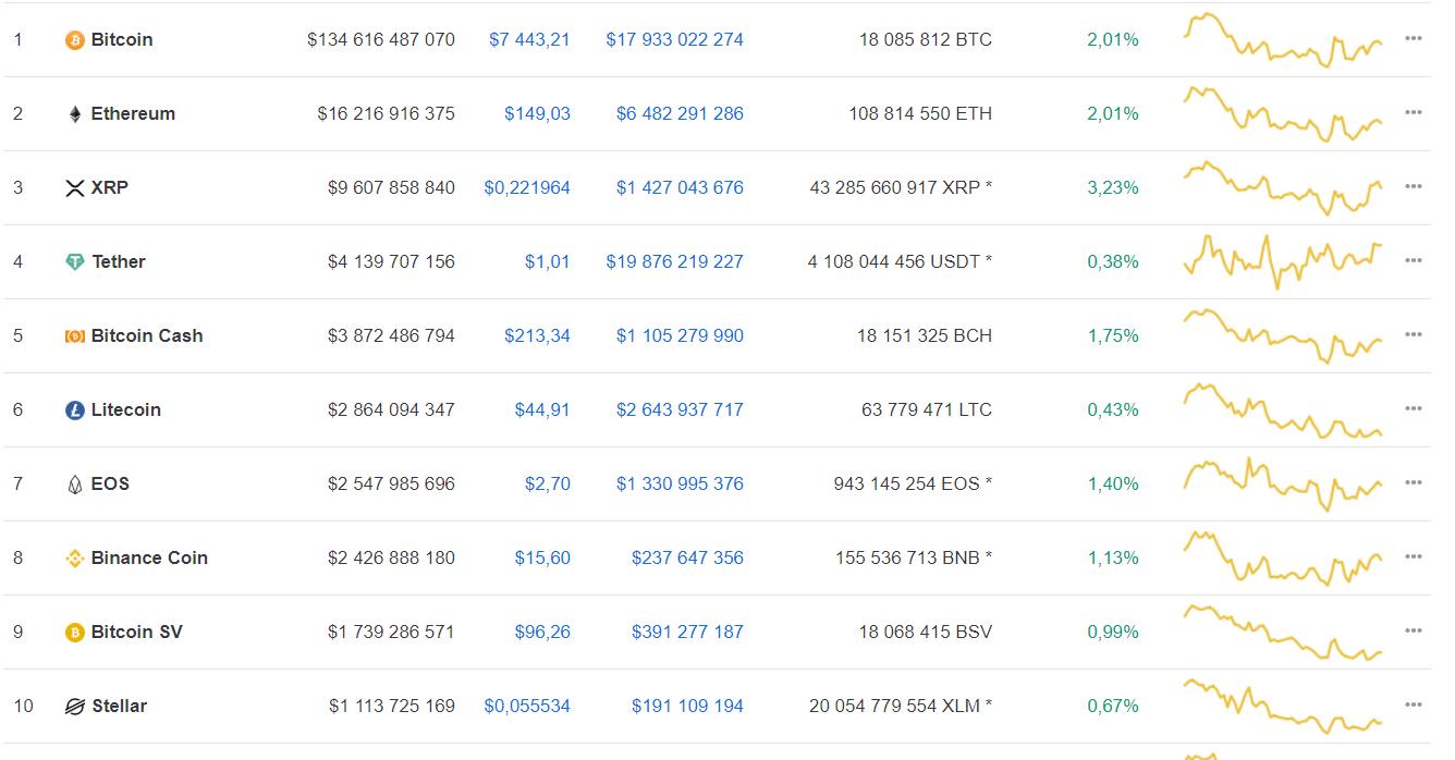 Участники криптосообщества представили прогноз движения курса bitcoin