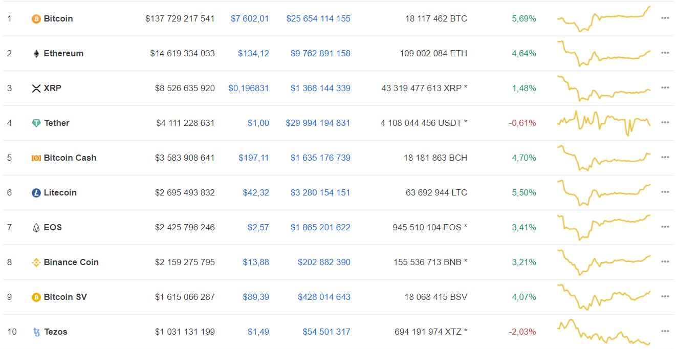 Мнение: bitcoin сможет дорасти до $50 тыс. лишь к 2023 году