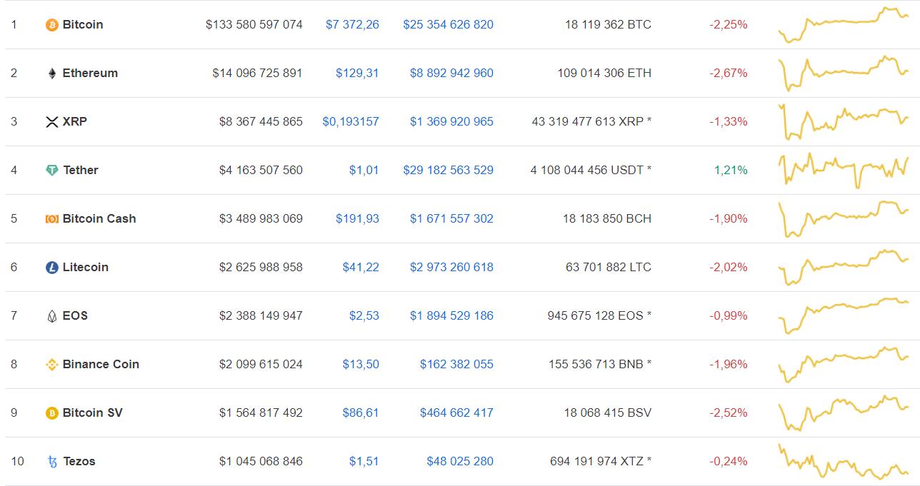Мнение: новый рекорд хэшрейта bitcoin может привести актив к росту