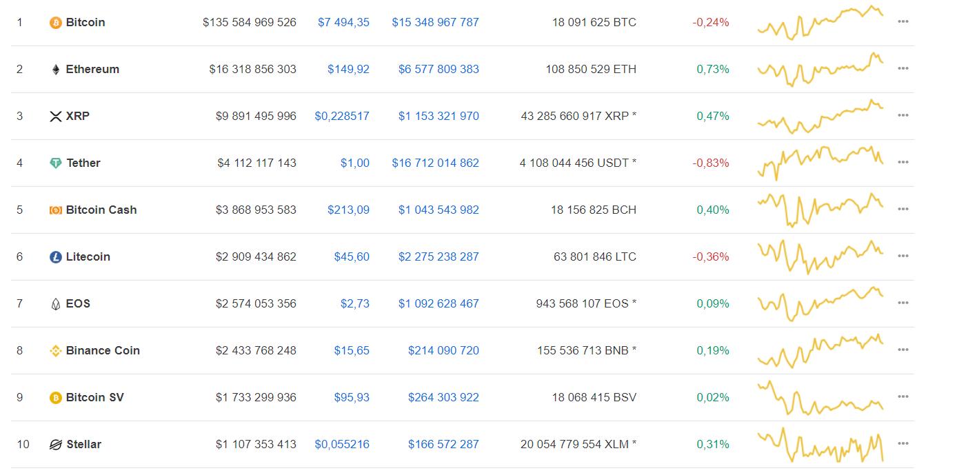 Мнение: bitcoin находится на пороге значительного роста