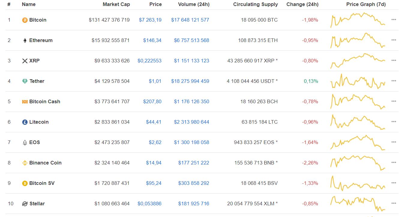Мнение: активный рост bitcoin начнется в мае 2020 года