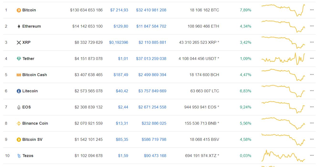 Мнение: bitcoin оттолкнулся от дна и готов продолжить рост