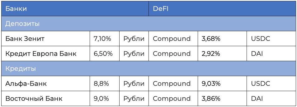 DeFi vs традиционные банки