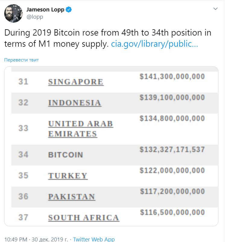 Мнение: в 2020 году bitcoin обновит абсолютный максимум стоимости