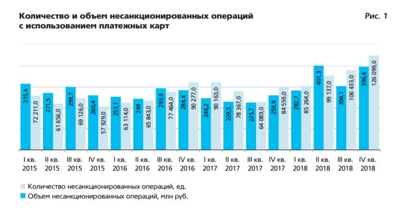 Центробанк РФ разрабатывает методы борьбы с телефонным мошенничеством
