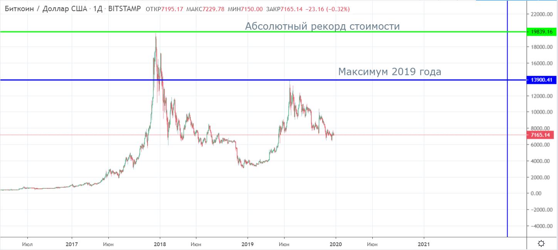 Bitcoin 2019: итоги и ожидания от 2020 года