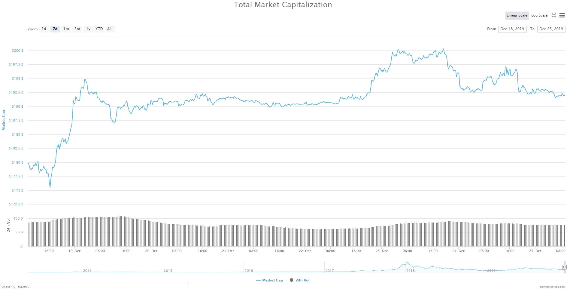 Bitcoin, Ethereum, альткоины — Обзор криптовалют — 25/12/2019