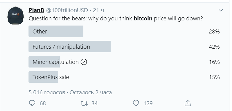 В сети bitcoin был зафиксирован рекордный объем транзакций