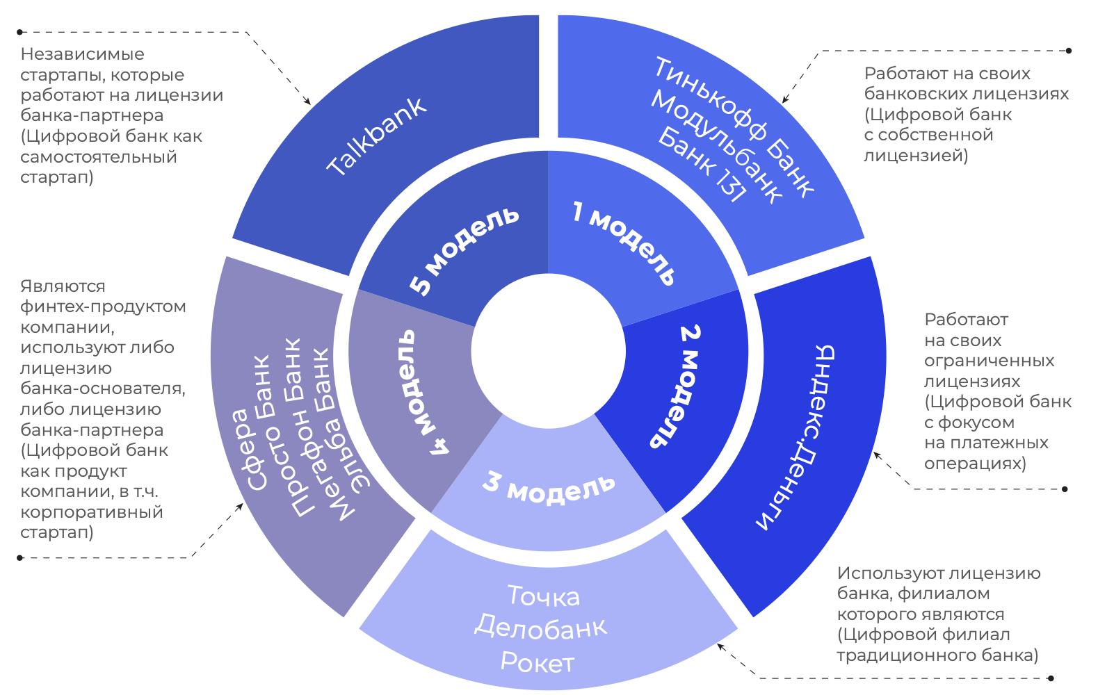 модели цифровых банков