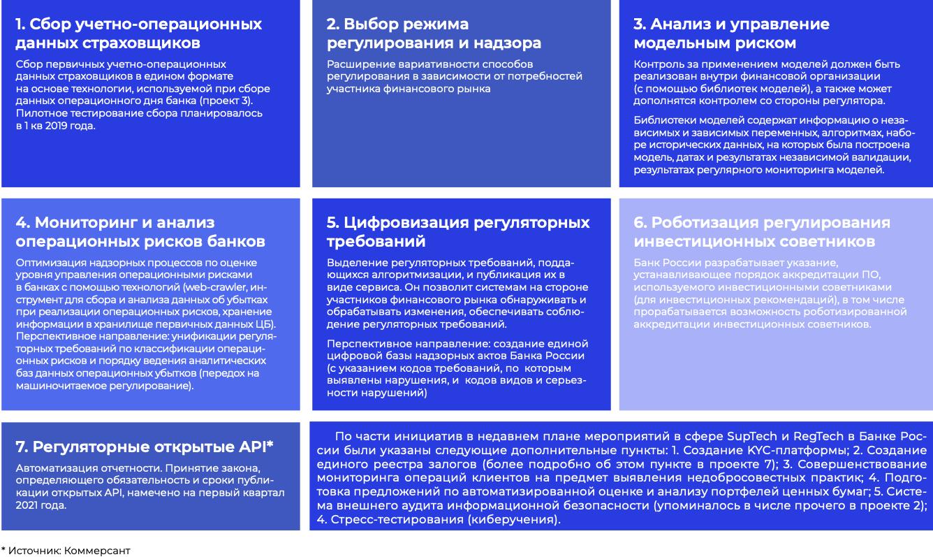 Инициативы Банка России