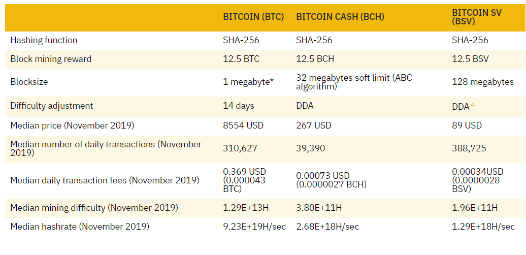 В сети Bitcoin SV зафиксировали необычную активность майнеров