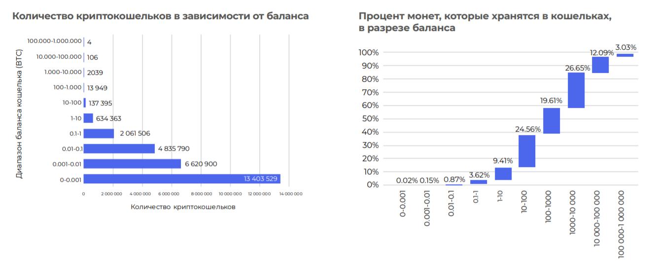 Исследование: «киты» контролируют 42,1% рынка bitcoin