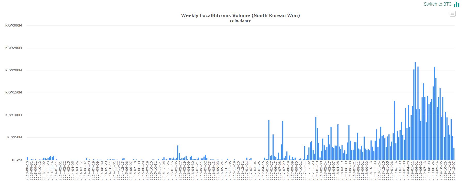 Власти Южной Кореи привлекут биржи к сбору налога на доход от криптовалют