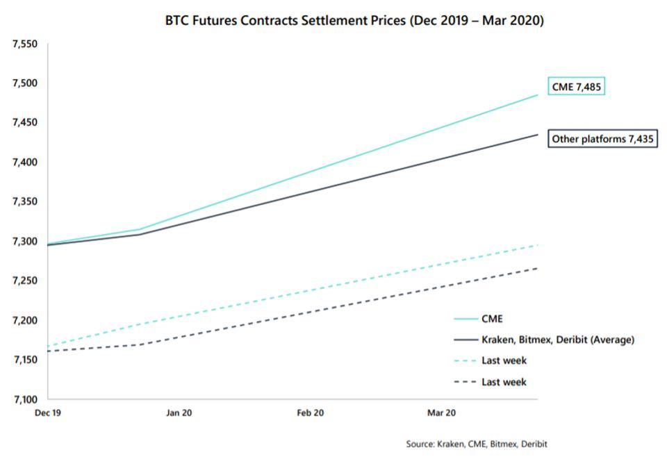 Мнение: интерес к bitcoin-фьючерсам приведет криптовалюту к росту
