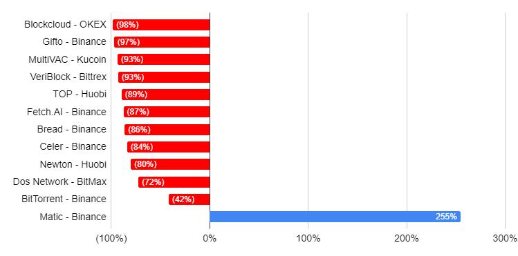 BitMEX: инвесторы популярных IEO потеряли от 15% до 93% вложений