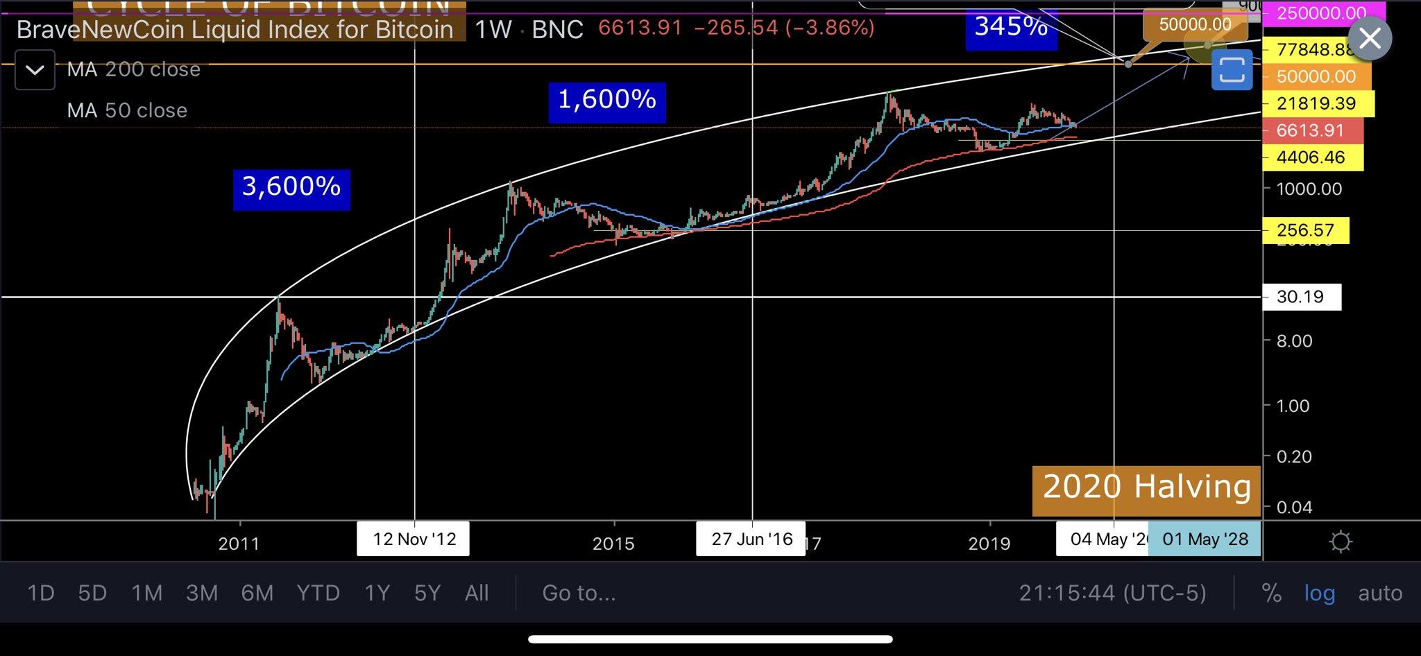 Прогноз bitcoin: участники криптосообщества высказали свое мнение