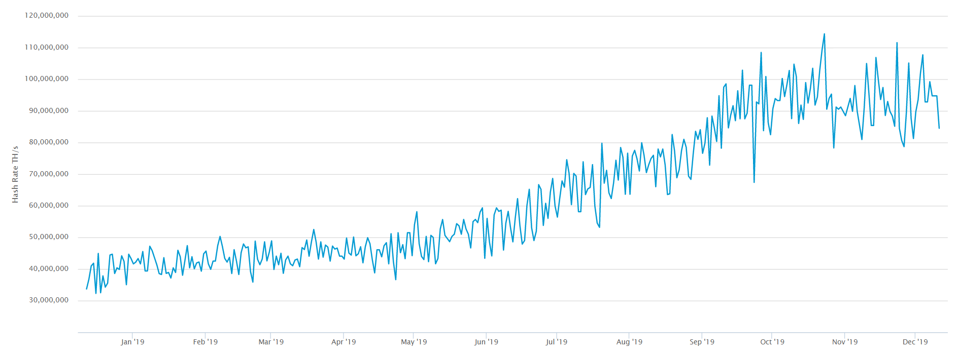 Китай достиг рекордных значений хэшрейта в сети bitcoin