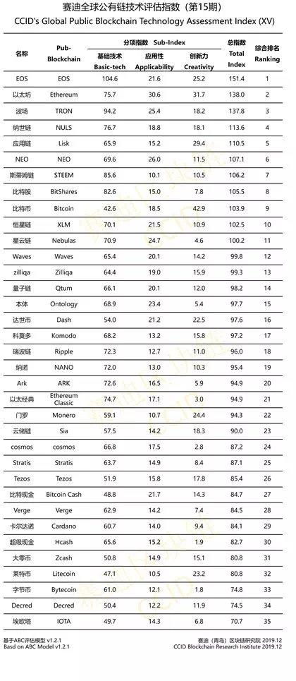 Китай представил новый крипторейтинг: bitcoin продолжает рост
