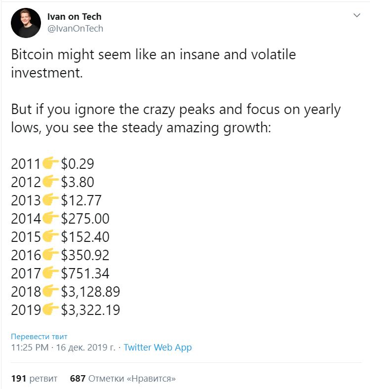 Исследователи рассказали о возможных причинах падения курса bitcoin