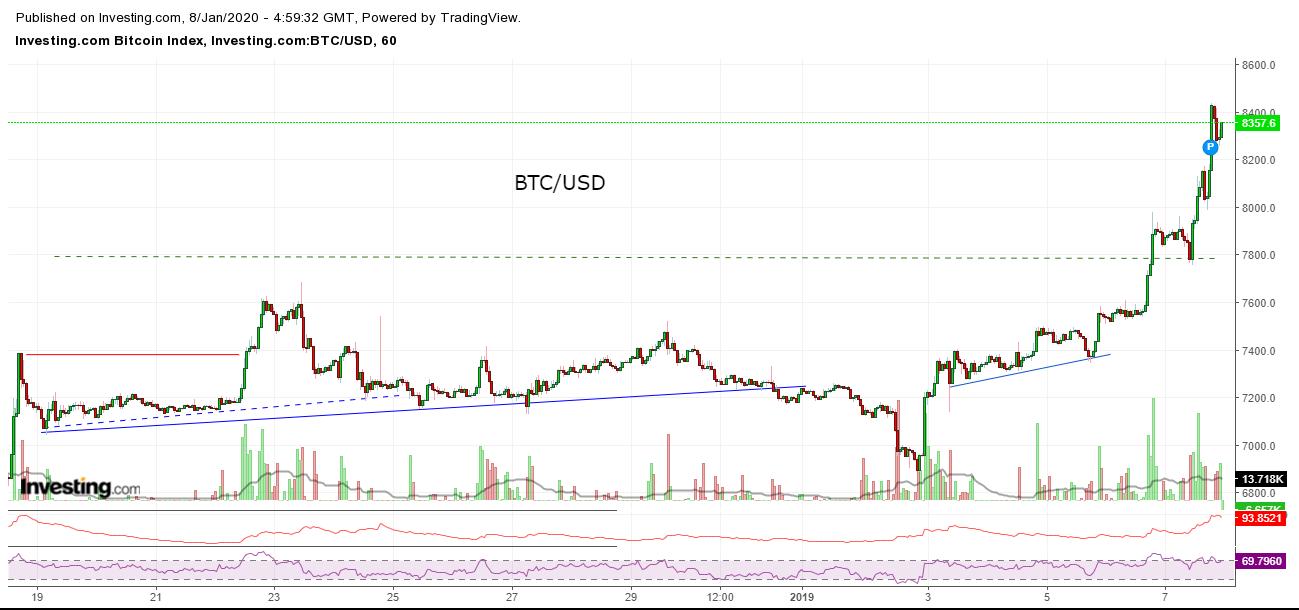 Bitcoin, Ethereum, альткоины — Обзор криптовалют — 8/01/2020