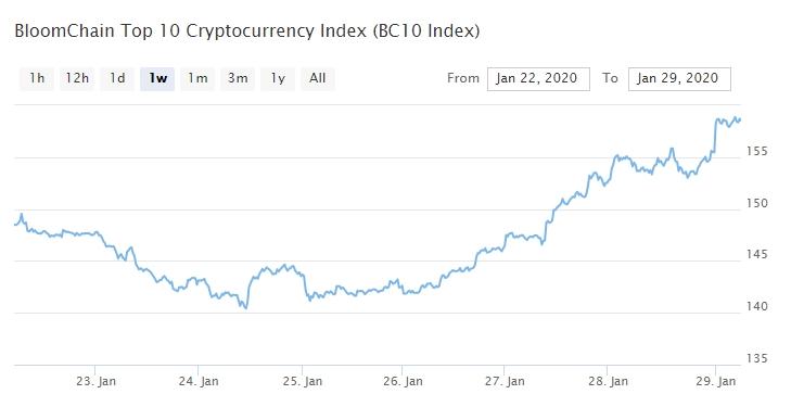 Bitcoin, Ethereum, альткоины — Обзор криптовалют — 29/01/2020