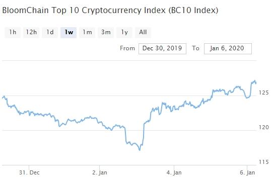 Bitcoin, Ethereum, альткоины — Обзор криптовалют — 6/01/2020