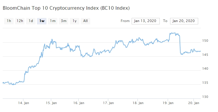 Bitcoin, Ethereum, альткоины — Обзор криптовалют — 20/01/2020