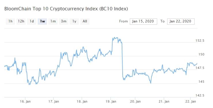 Bitcoin, Ethereum, альткоины — Обзор криптовалют — 22/01/2020