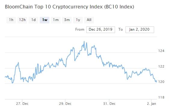 Bitcoin, Ethereum, альткоины — Обзор криптовалют — 2/01/2020