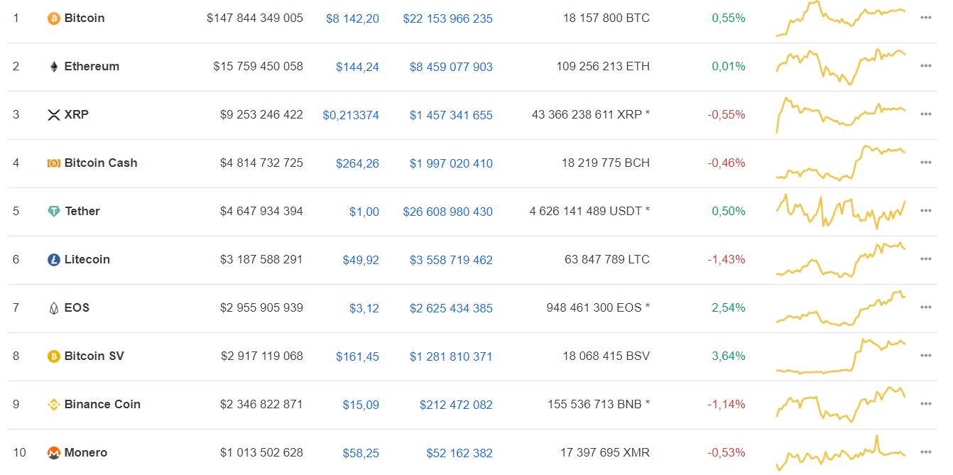 Что последует за ростом Прогнозы по bitcoin от участников криптосообщества
