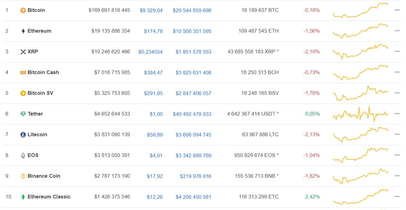 В топ-10 криптовалют появился новый участник
