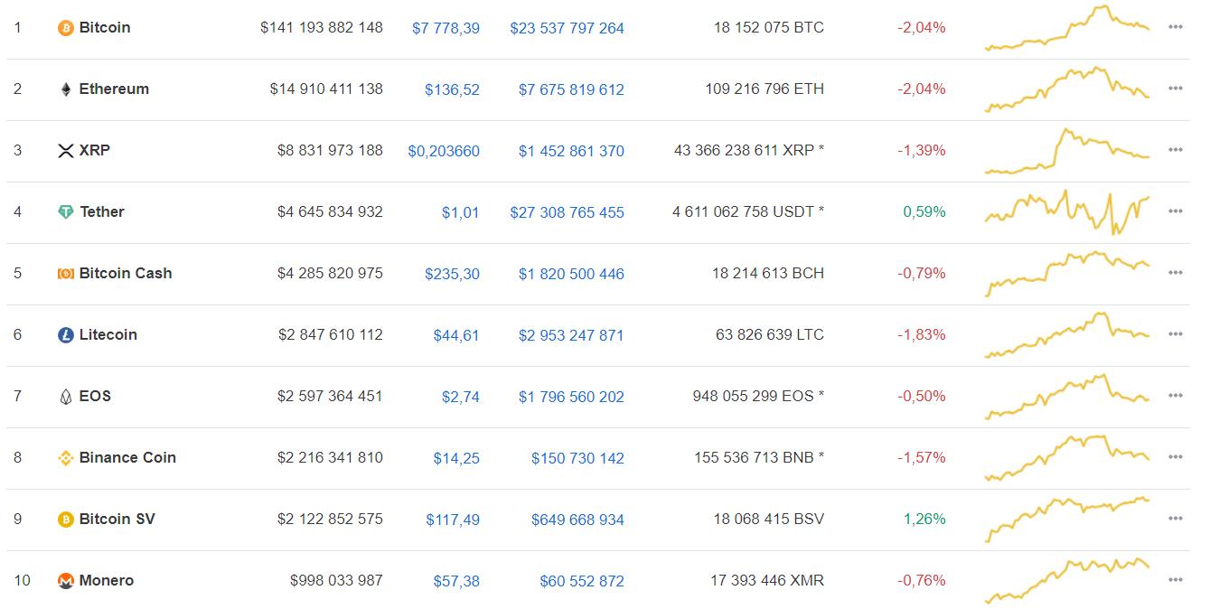 Мнение: в 2020 году bitcoin побьет абсолютный рекорд стоимости