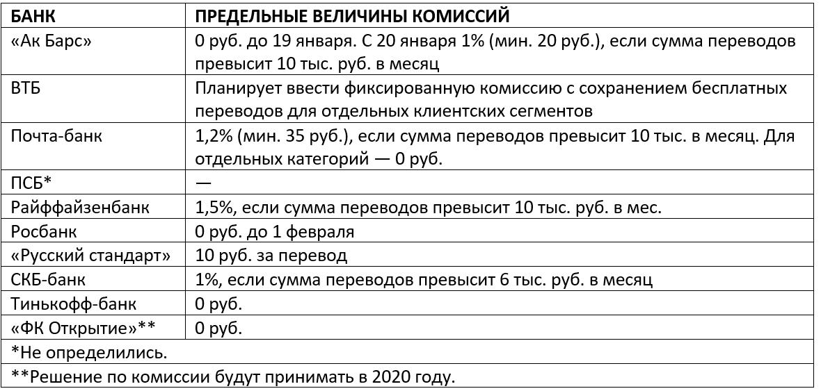 Банки начали забирать около 90% комиссий за переводы в СБП