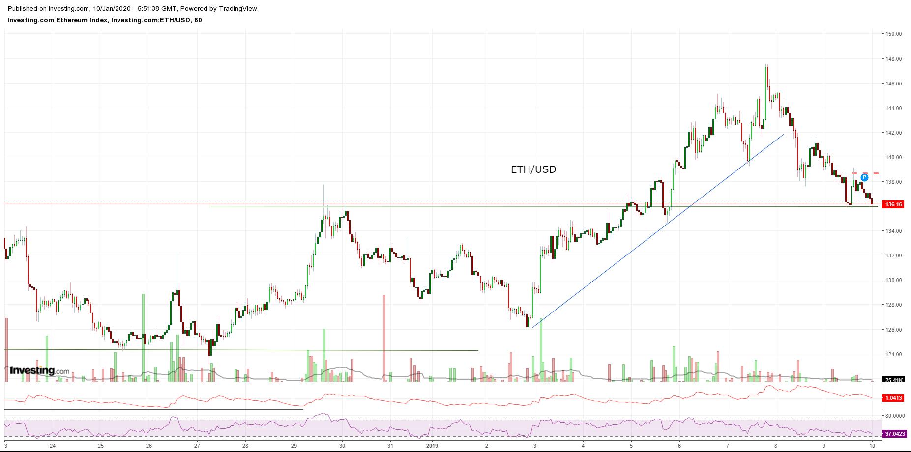 Bitcoin, Ethereum, альткоины — Обзор криптовалют — 10/01/2020