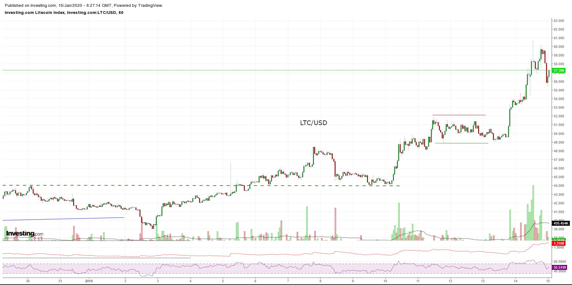 Bitcoin, Ethereum, альткоины — Обзор криптовалют — 15/01/2020