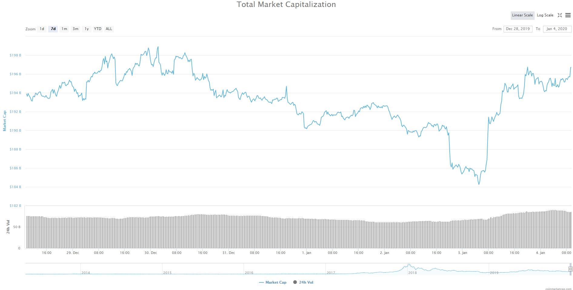 Bitcoin, Ethereum, альткоины — Обзор криптовалют — 4/01/2020