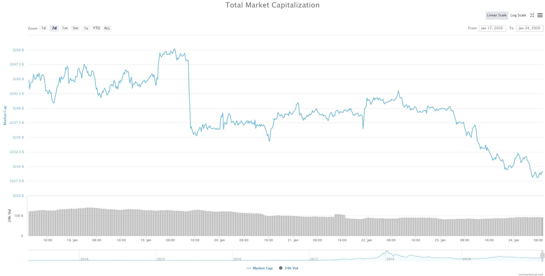 Bitcoin, Ethereum, альткоины — Обзор криптовалют — 24/01/2020