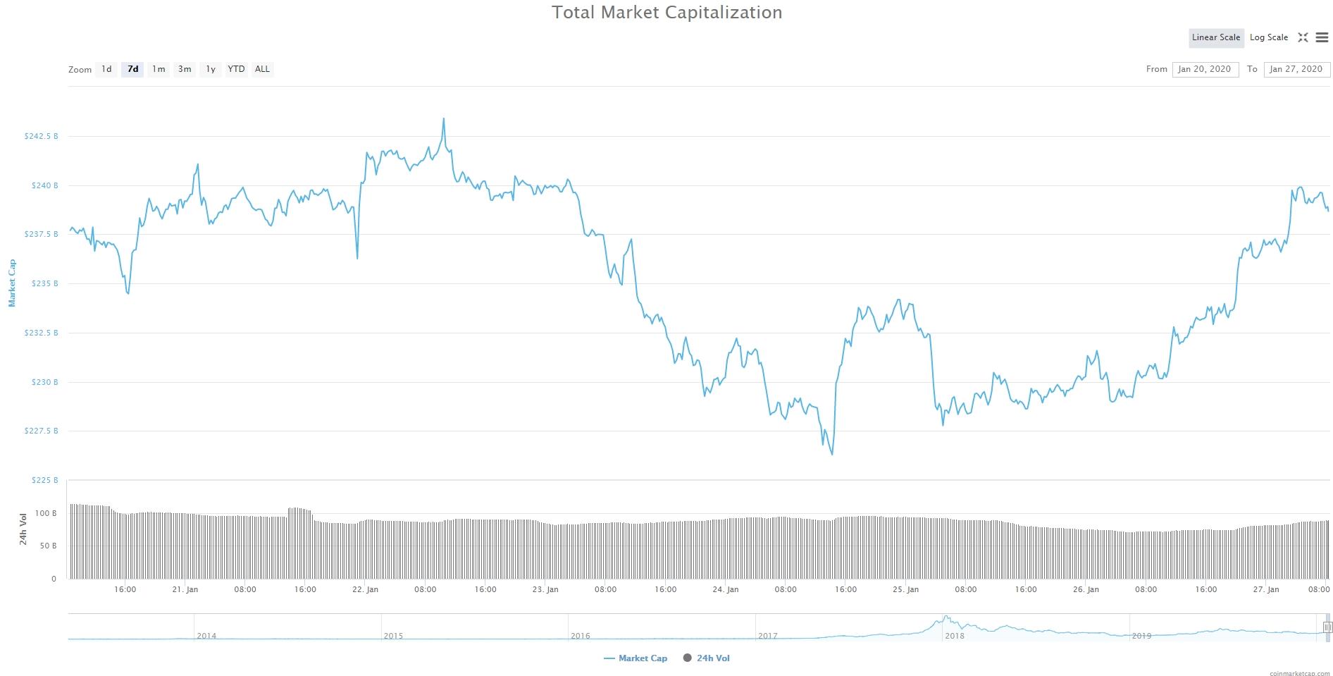 Bitcoin, Ethereum, альткоины — Обзор криптовалют — 27/01/2020