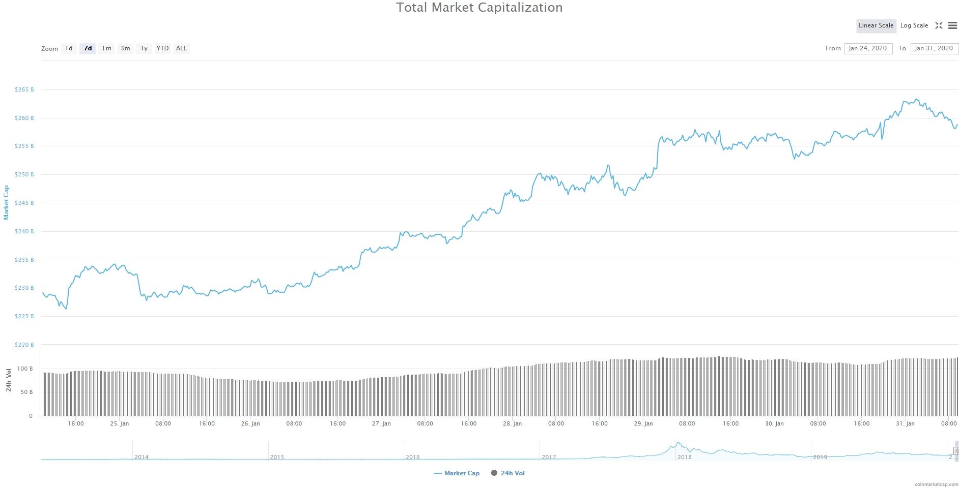 Bitcoin, Ethereum, альткоины — Обзор криптовалют — 31/01/2020