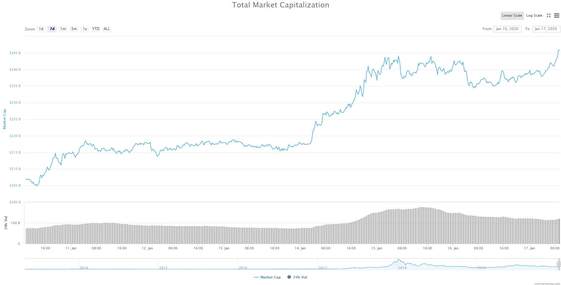 Bitcoin, Ethereum, альткоины — Обзор криптовалют — 17/01/2020